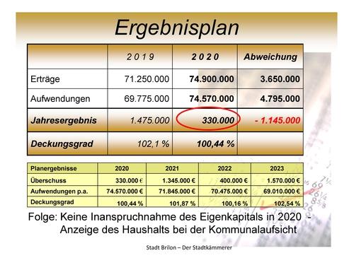 Haushalt 2020